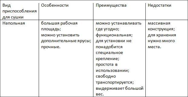выбор-сушилки-таблица