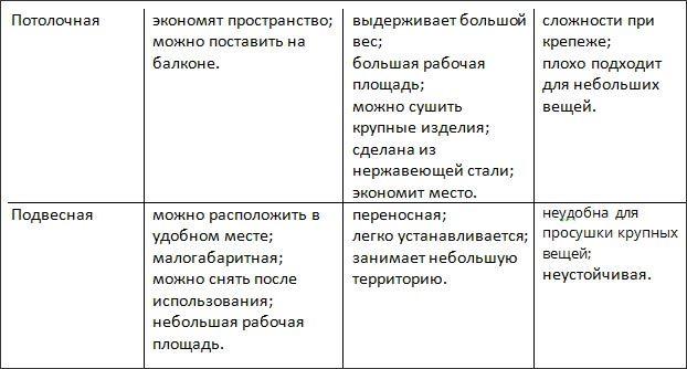 таблица-сушилки