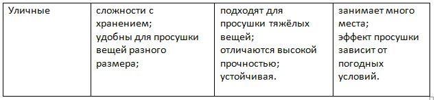 сушилки-таблица4